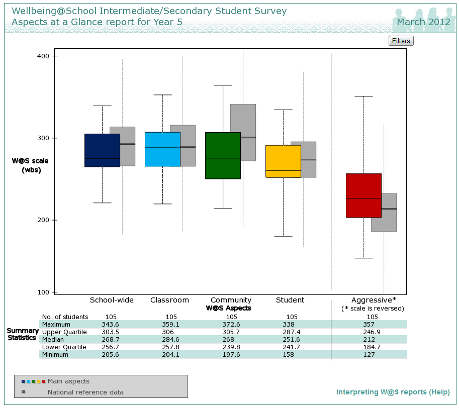Aspects at a glance report for the student surveys
