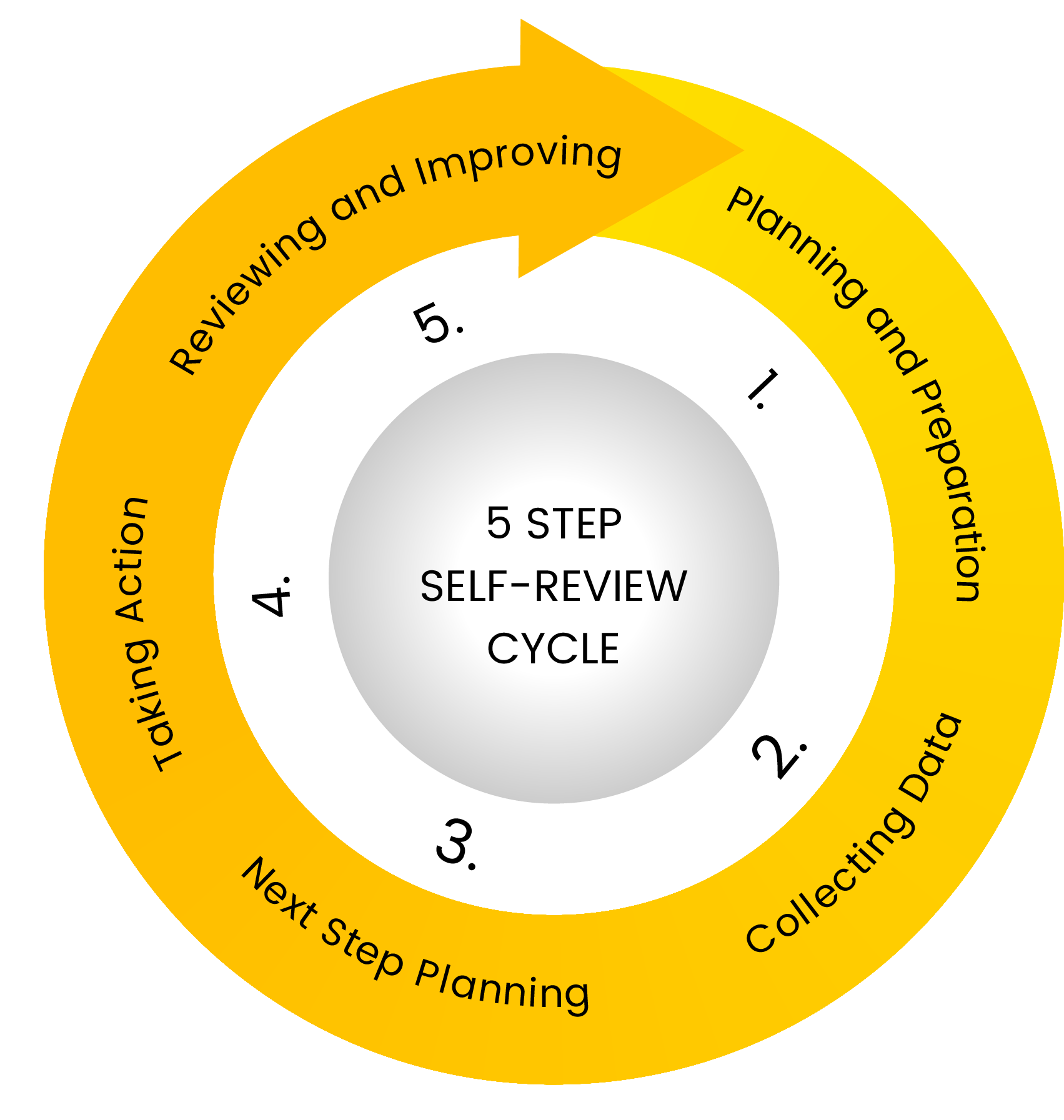 Inclusive Practices toolkit 5 Step self-review wheel