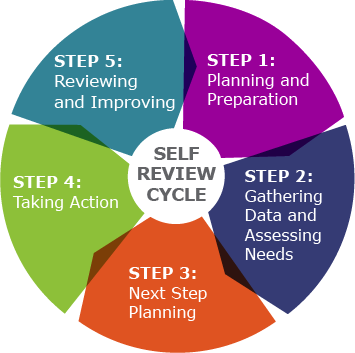 evaluate how personal learning and development Using the personal development planning evaluation guides and tools personal development planning work-related learning.